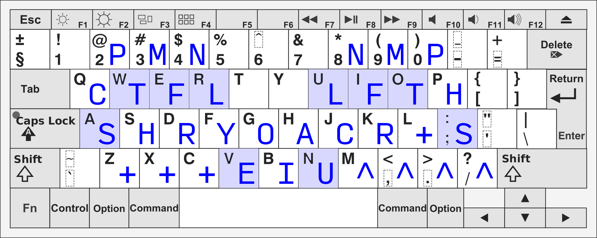 In the QWERTY to palan mapping, S is a, C is q, P is 2, T is w, H is s, cross is z, x, and c, N is 4, L is r, Y is f, O is g, E is v, A is h, U is n, I is b, point is m, comma, period, and slash, L is u, C is j, N is 8, F is i, R is k, M is 9, T is o, the right cross is l, P is 0, S is semicolon, and H is p.