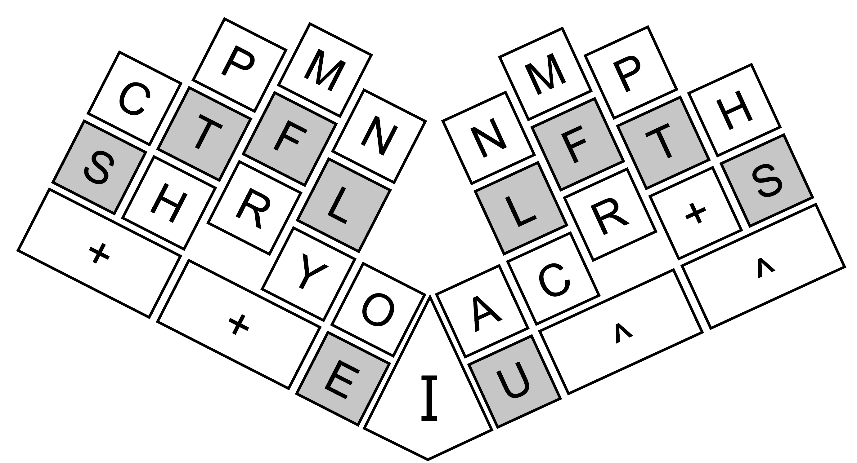 Diagram of the Palantype home row where the home keys are shaded in